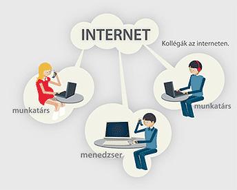 internetes munka anélkül
