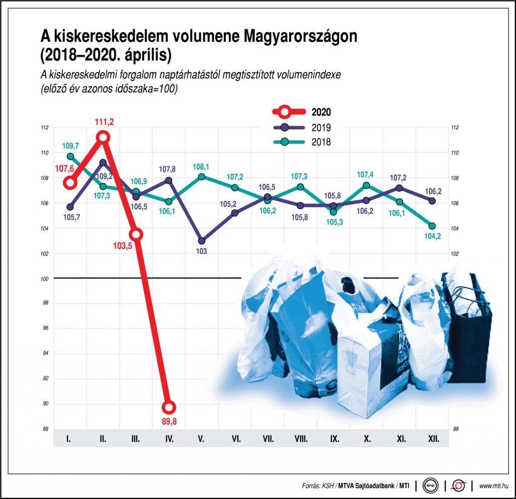 kereskedelmi statisztika hírek szerint