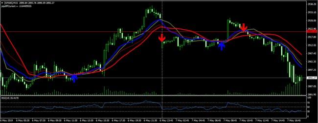 kereskedési ár akció