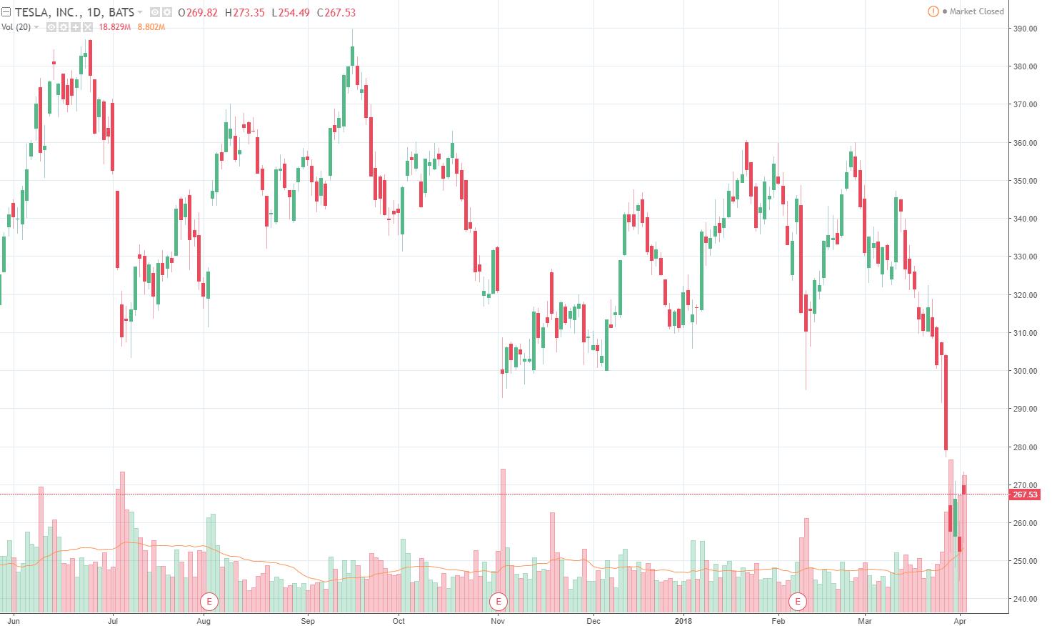 Befektető vs. Trader - Opciós Tőzsdei Kereskedés