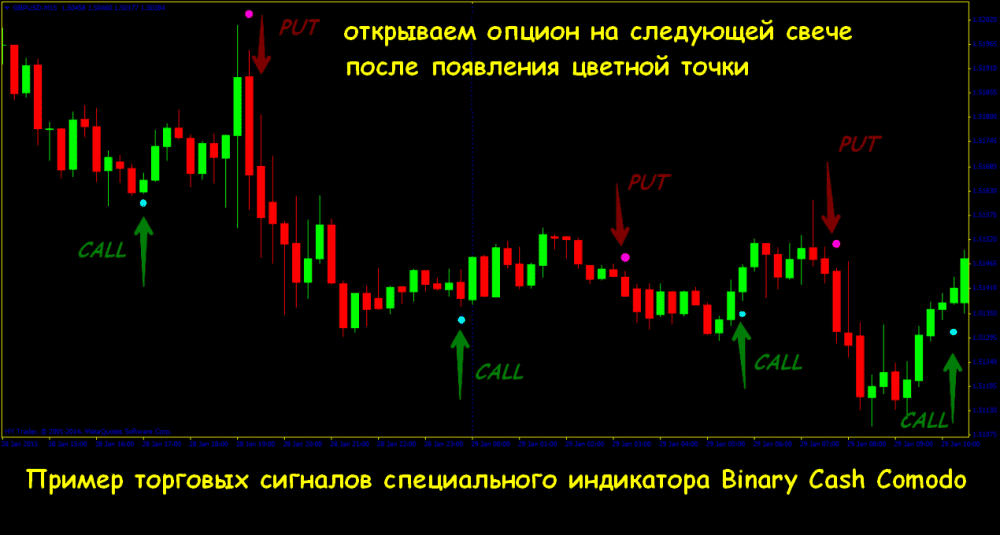 trix indikátor bináris opciókhoz)